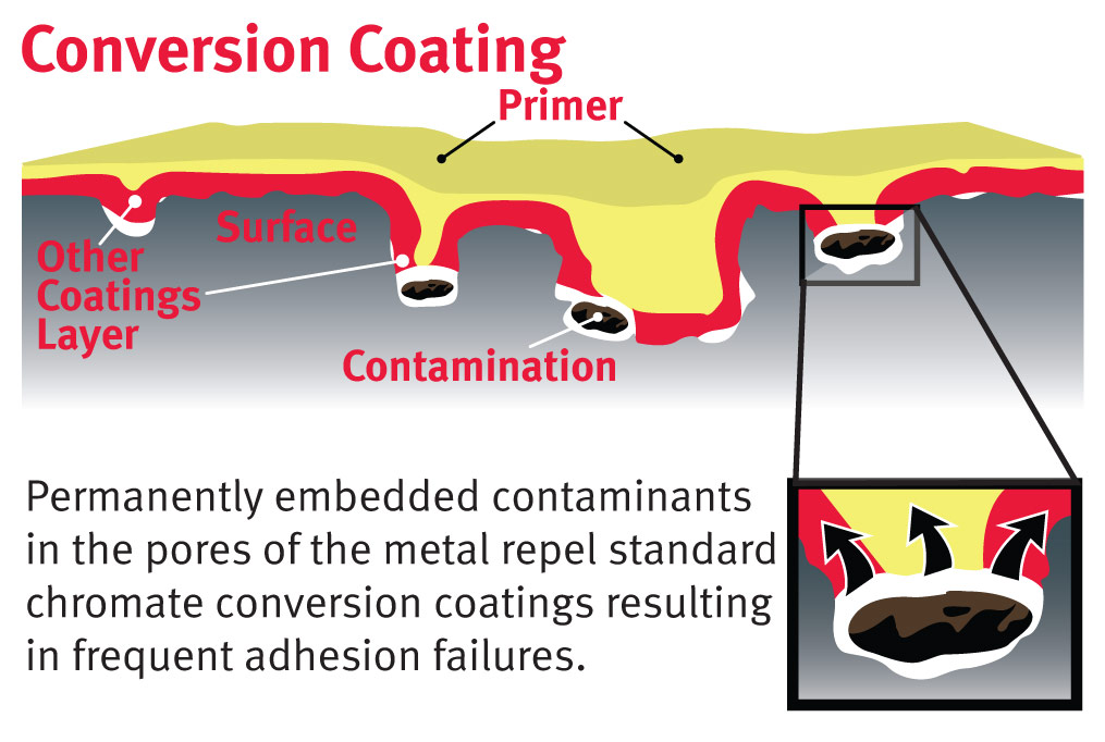 Surface Pretreatments, Adhesion Promoters, and Corrosion